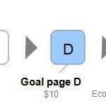 Cómo calcular el retorno de la inversión en SEO con Google Analytics
